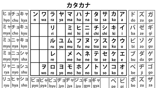 Bảng chữ cái Katakana học tiếng Nhật cho người mới