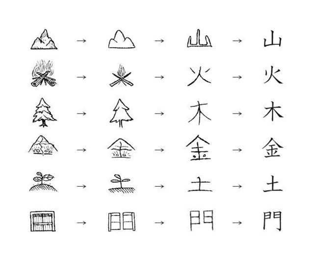 Học liên tưởng chữ Kanji