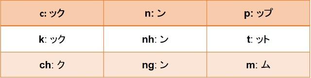 Phụ âm cuối trong phiên âm Katakana Tiếng Nhật