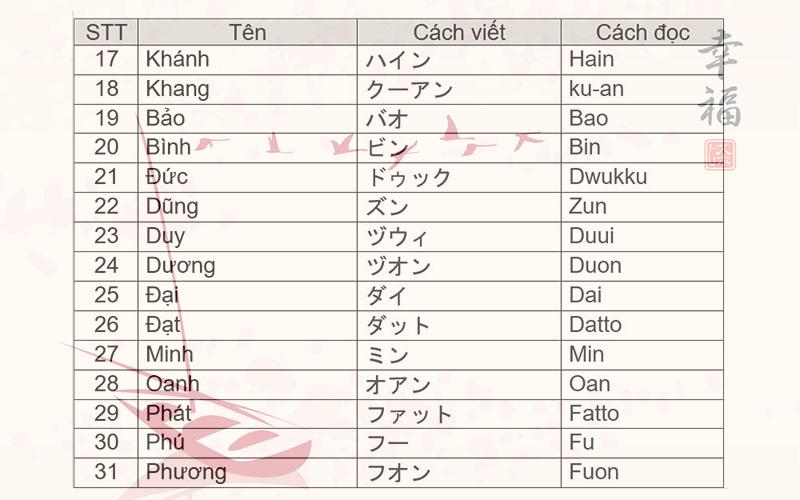 Tên của bạn theo tiếng Nhật