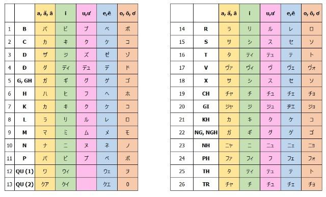Tên tiếng Nhật của bạn là gì theo Katakana