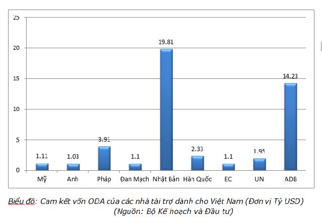 Vốn ODA Nhật Bản đầu tư Việt Nam