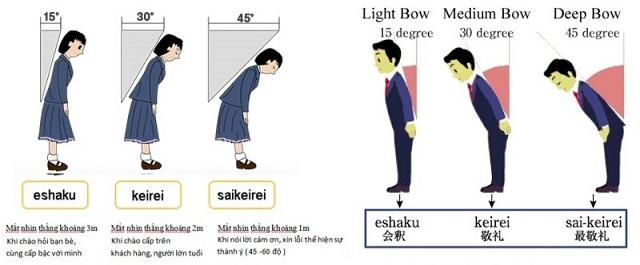 Cúi chào tại Nhật có 3 kiểu, tùy theo đối tượng