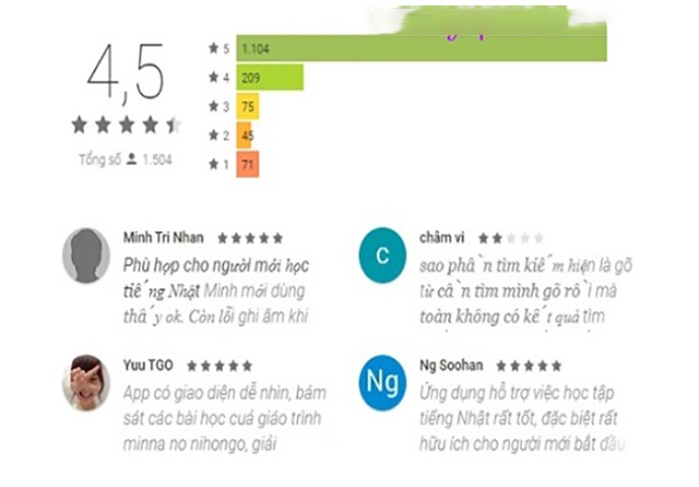 Đánh giá từ người dùng về phần mềm học chữ Nhật Jbenkiyo